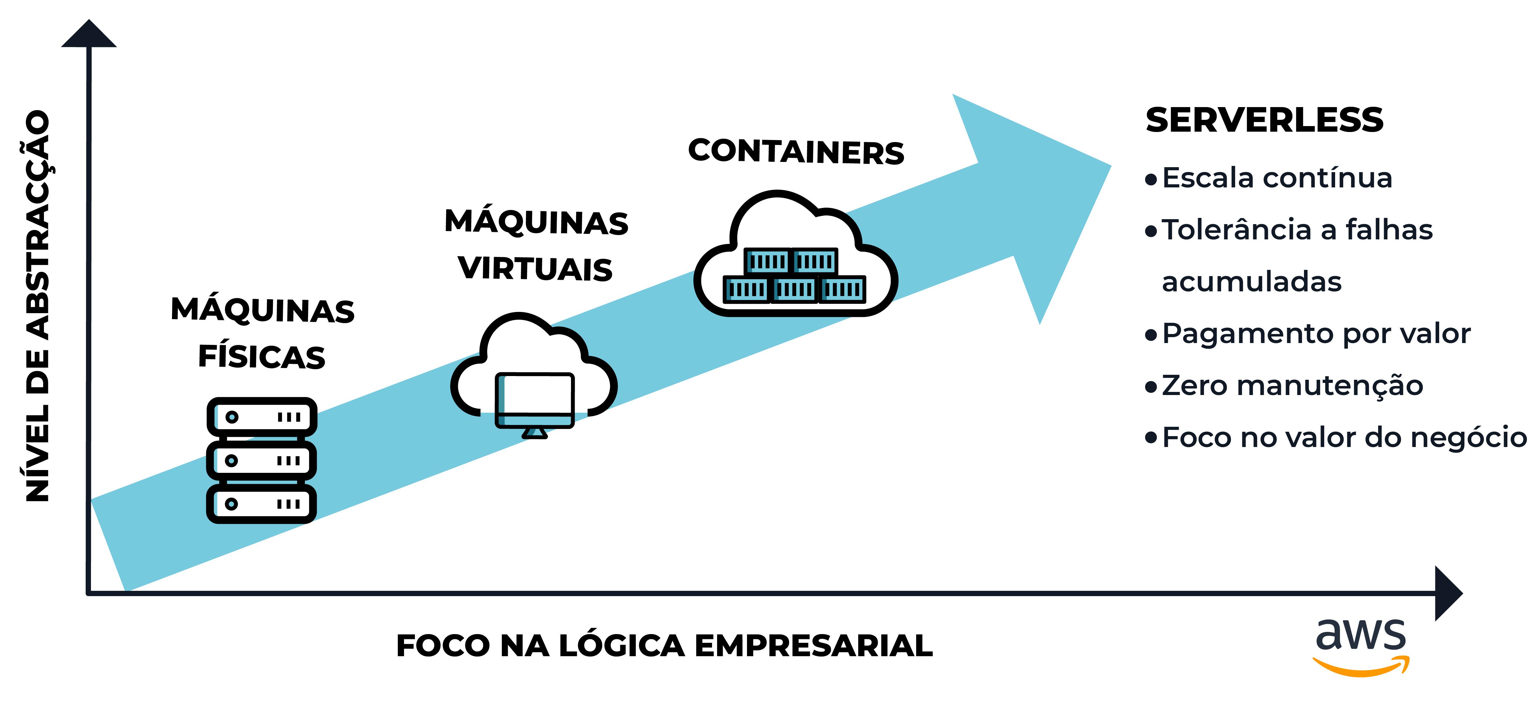 Tipos de migração para a Cloud
